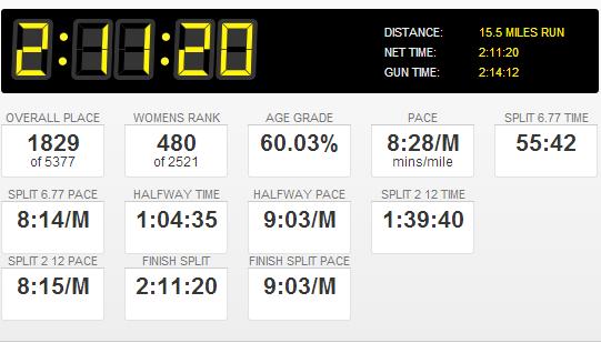 River Bank Run 25K 2013 Results