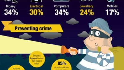 6 Things About Home Security Burglars Don't Want You to Know