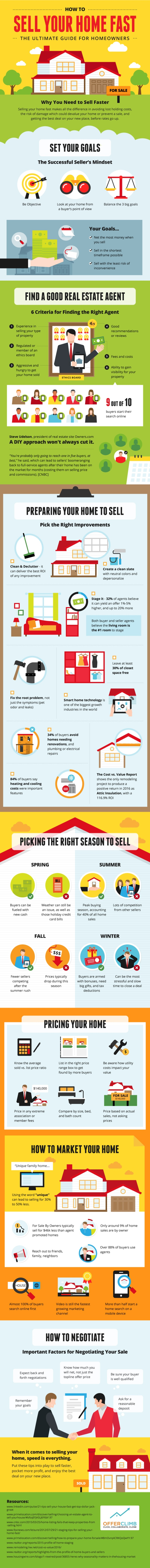 Infographic Guide to sell your home fast