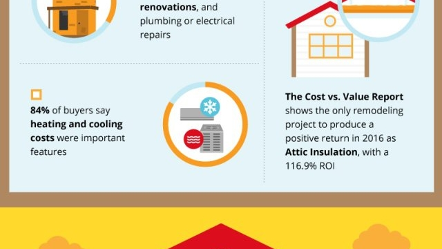 How to Sell Your Home Fast Infographic Guide