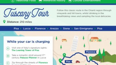 5 European Road Trips for your Electric Car