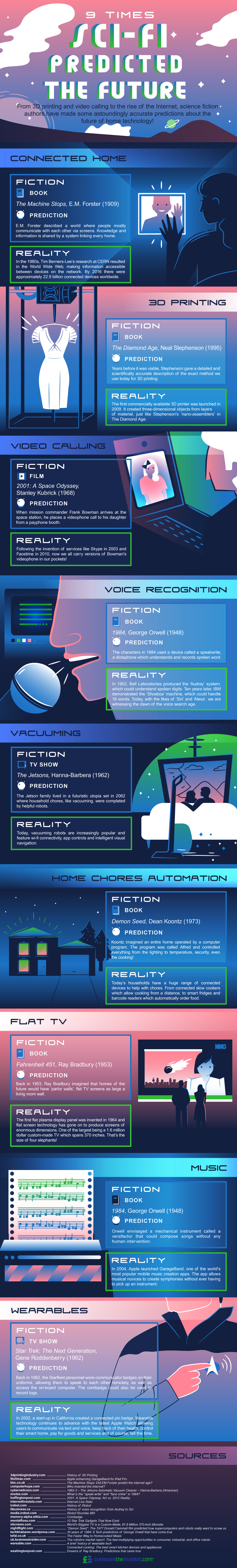 Future of the Smart Home science fiction