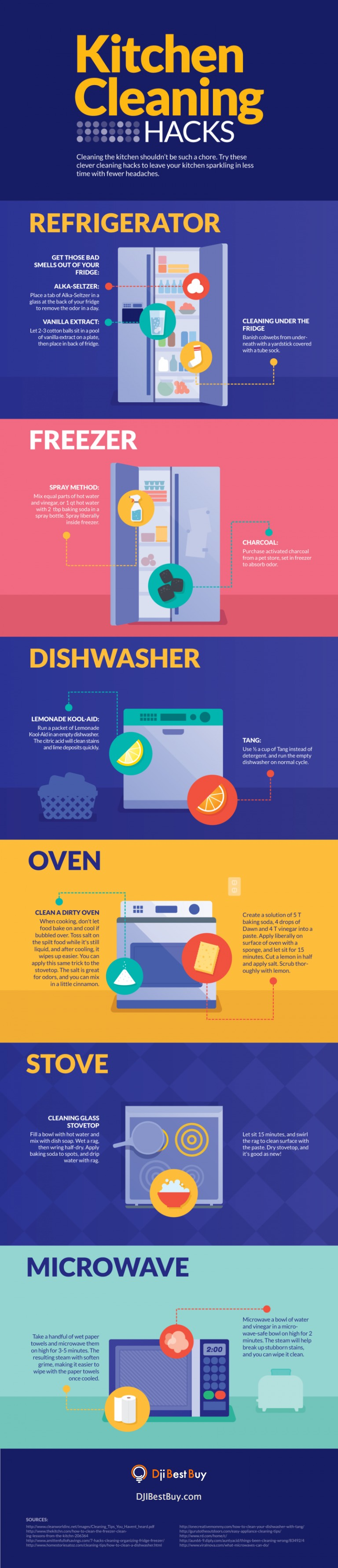 Problems in cleaning appliances in the kitchen