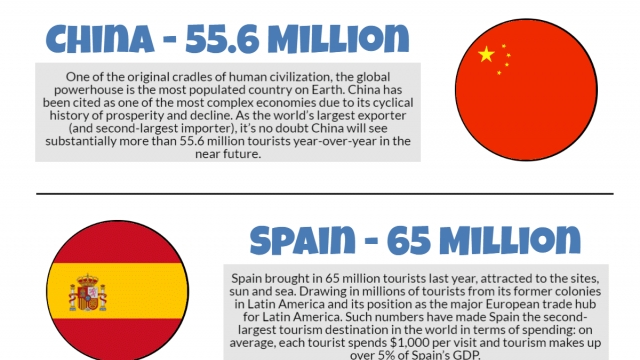Top Travel Destinations: Countries & Attractions Infographic