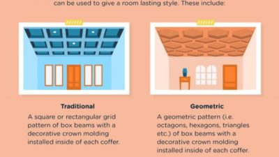 Why is Coffered Ceiling a Good Investment