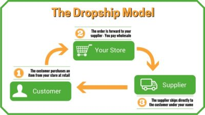 Reviews on marketing your business on dropshipping for amazon site reviews