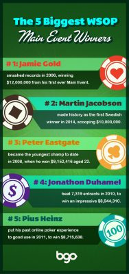 2019 Main Event the second-biggest in history WSOP history
