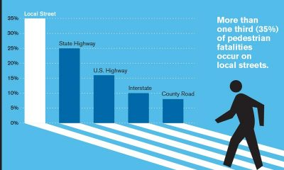 Pedestrian Deaths in the USA Reach Alarming Levels