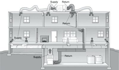 There Are Several Benefits to Installing a New High-Efficiency HVAC System.