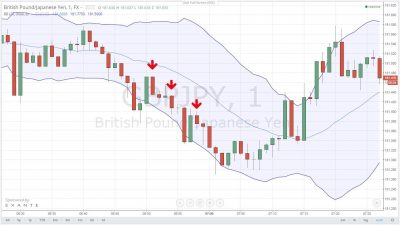 Best trading strategies for 60 seconds binary options