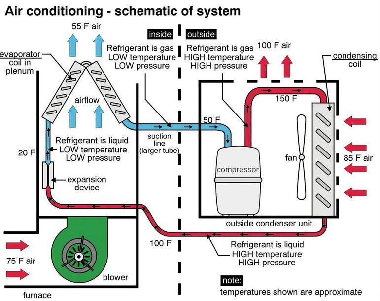 basics of air conditioner