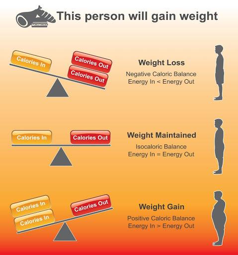 Burn Excess Calories