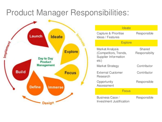 Role of a Product Manager