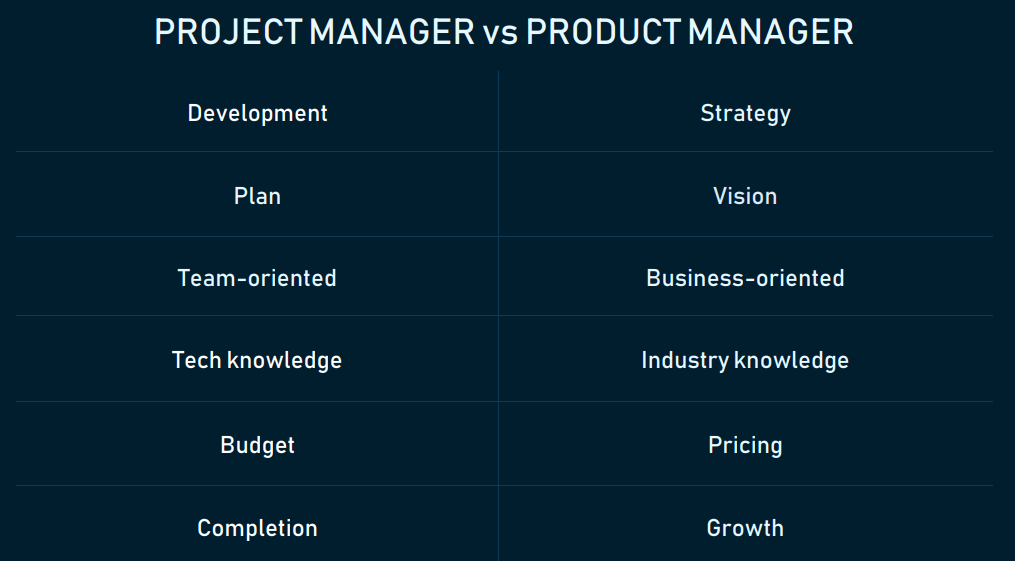 Product Manager vs. Project Manager